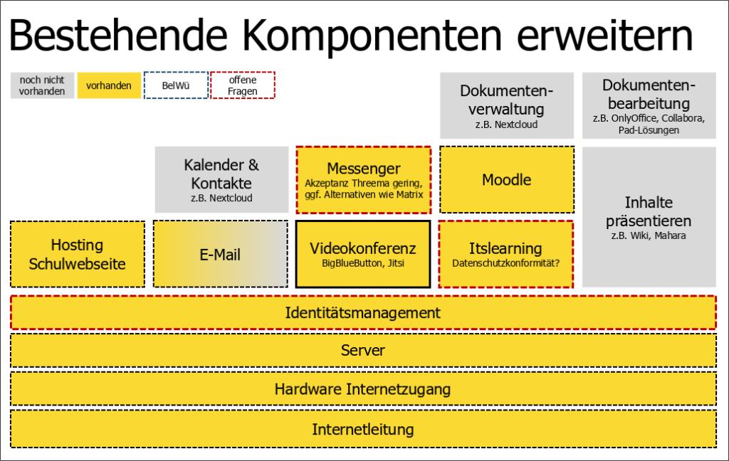Komponenten Bildungsplattform BW